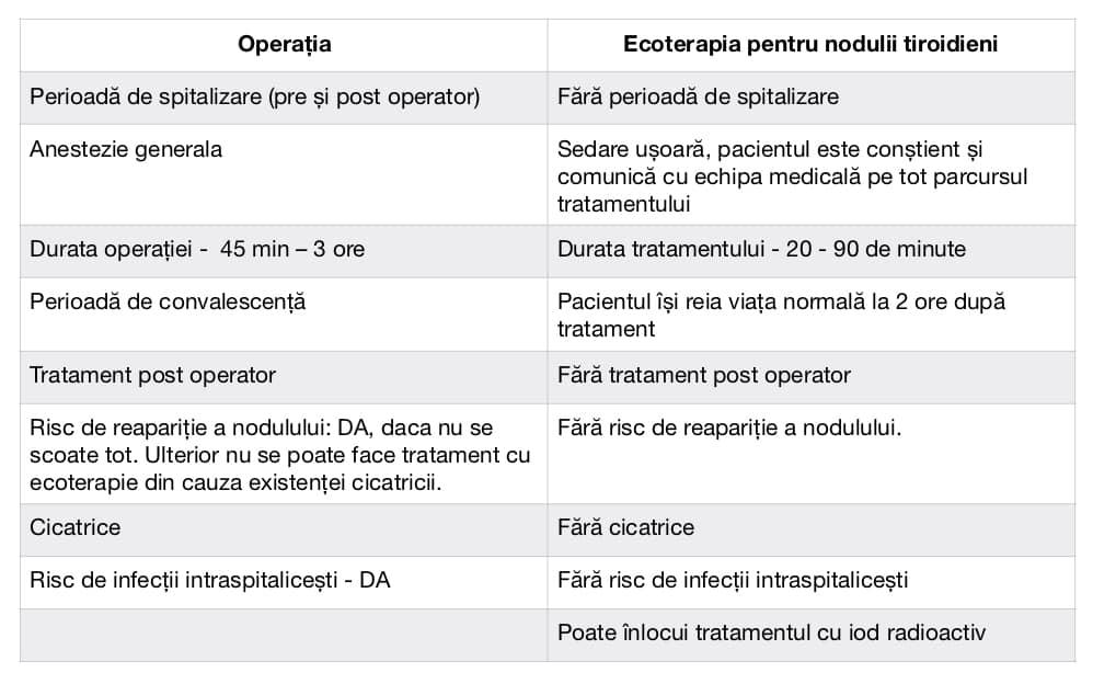 Ce este Ecoterapia si cui i se adreseaza - comparatie Ecoterapie si operatie